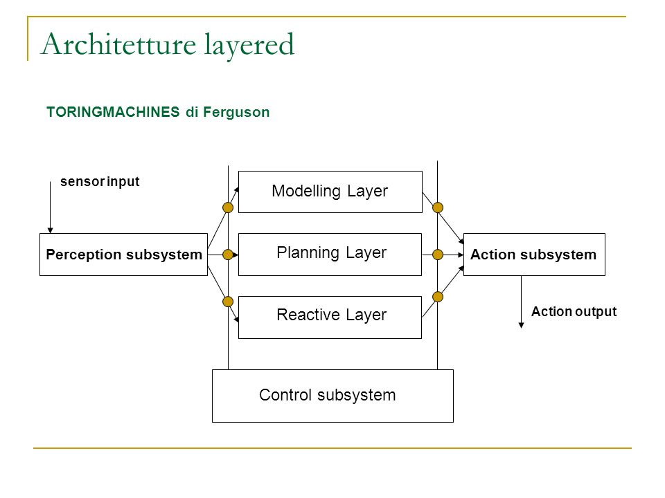 Architetture layered Modelling Layer Planning Layer Reactive Layer