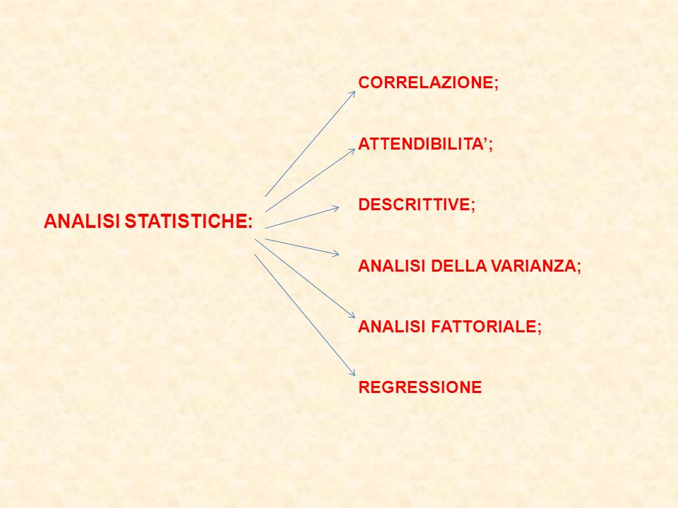ANALISI STATISTICHE: CORRELAZIONE; ATTENDIBILITA'; DESCRITTIVE;