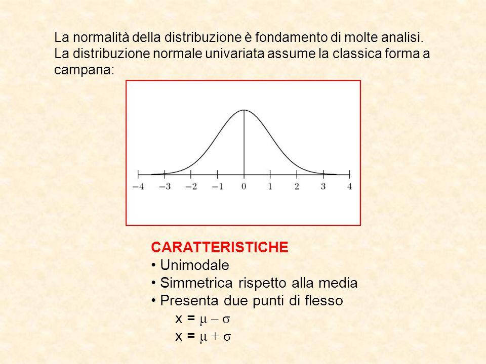 Simmetrica rispetto alla media Presenta due punti di flesso x = μ – σ