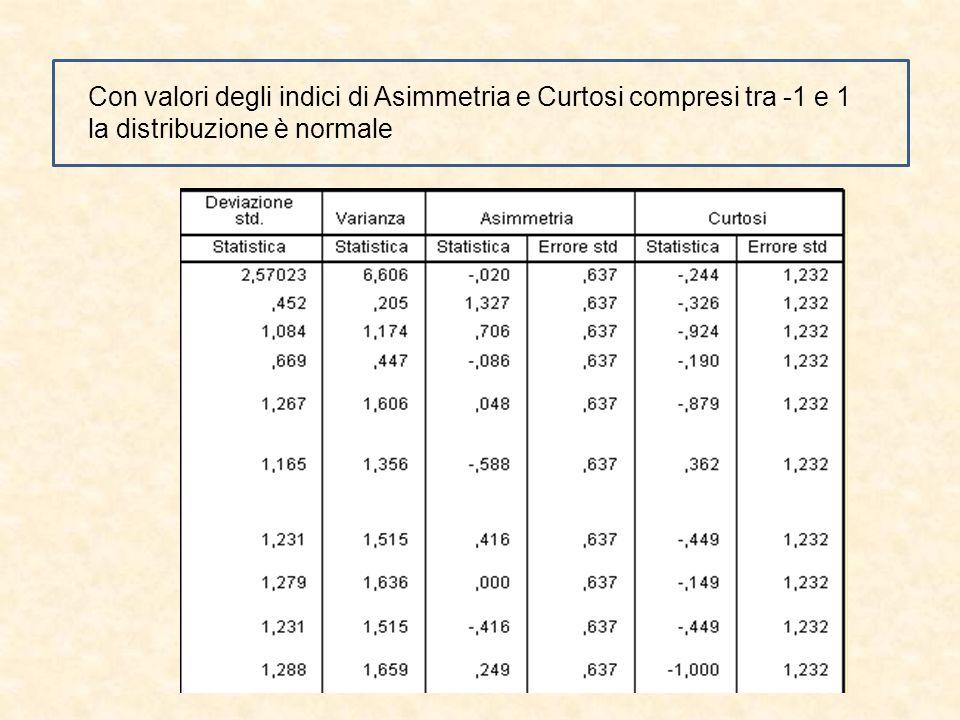 Con valori degli indici di Asimmetria e Curtosi compresi tra -1 e 1 la distribuzione è normale