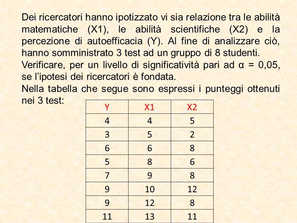 Dei ricercatori hanno ipotizzato vi sia relazione tra le abilità matematiche (X1), le abilità scientifiche (X2) e la percezione di autoefficacia (Y). Al fine di analizzare ciò, hanno somministrato 3 test ad un gruppo di 8 studenti.
