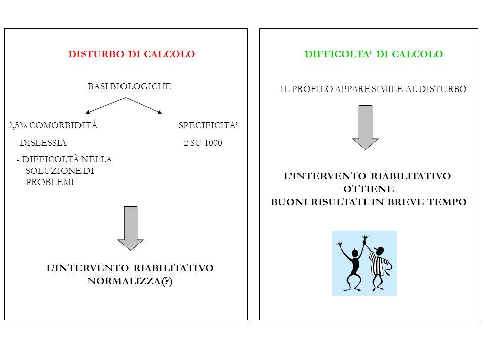 DIFFICOLTA' DI CALCOLO