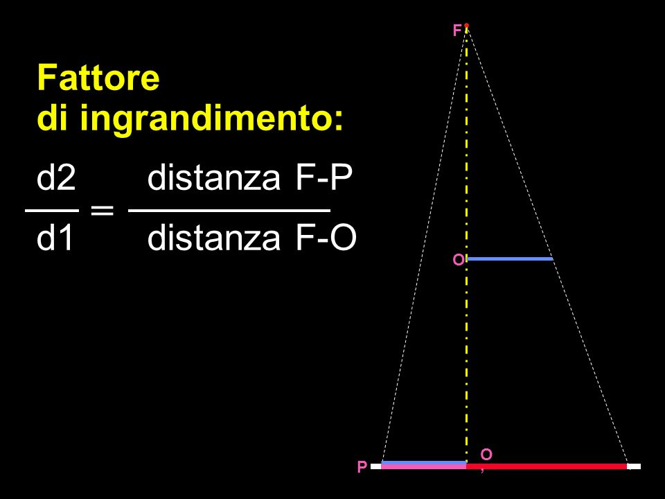 Fattore di ingrandimento: d2 distanza F-P d1 distanza F-O