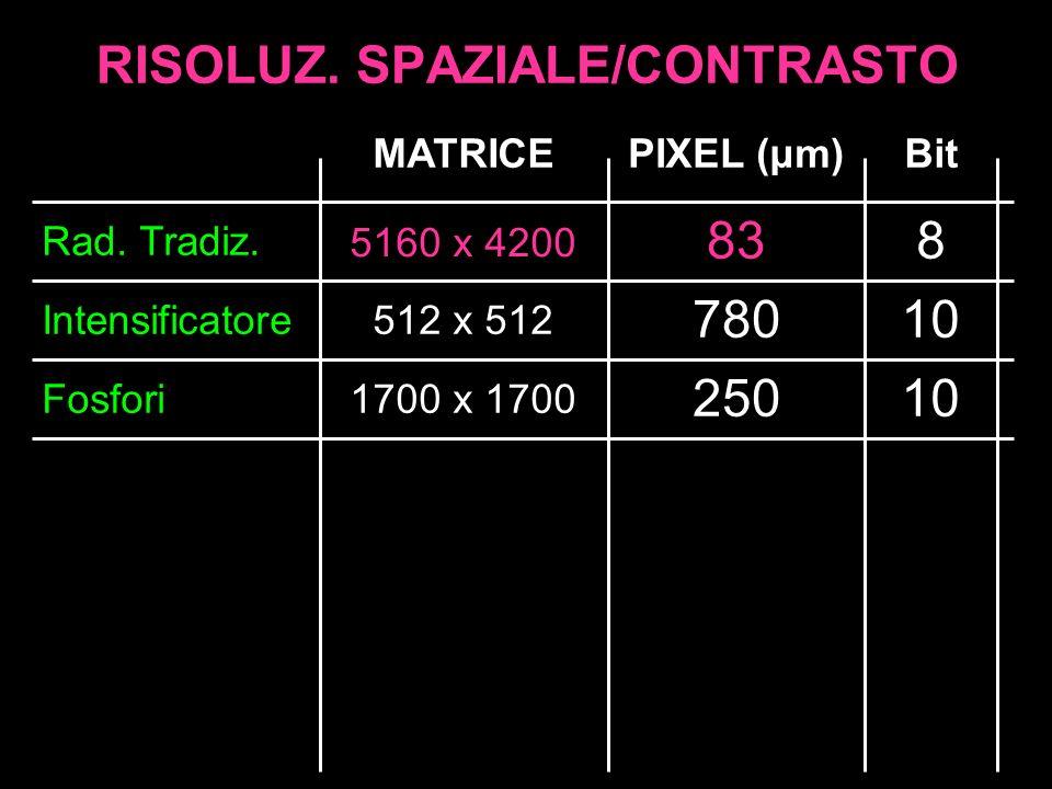 RISOLUZ. SPAZIALE/CONTRASTO