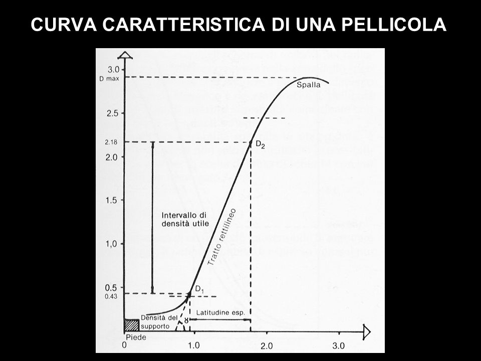 CURVA CARATTERISTICA DI UNA PELLICOLA