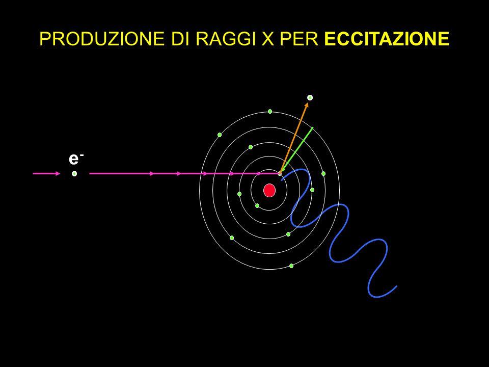PRODUZIONE DI RAGGI X PER ECCITAZIONE