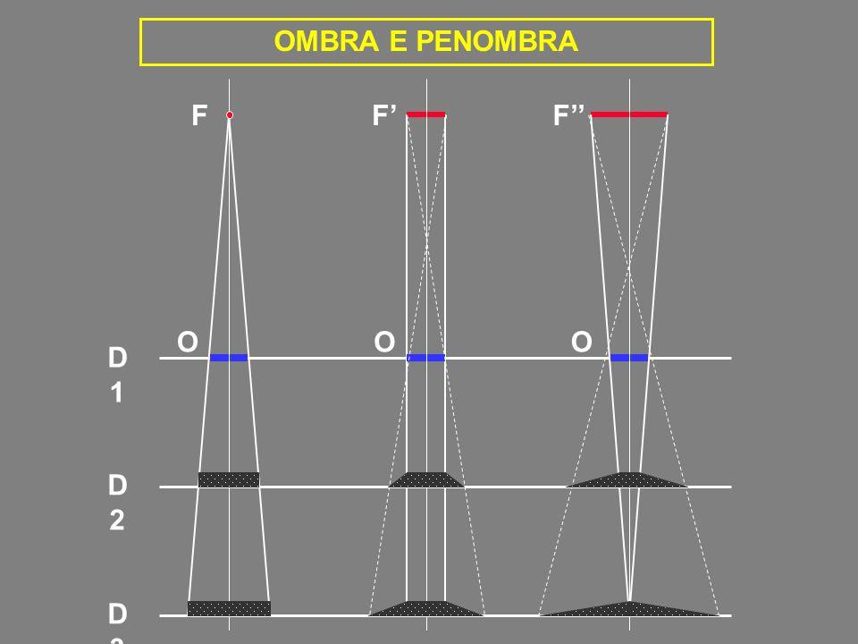 OMBRA E PENOMBRA F F' F'' O O O D 1 D 2 D 3