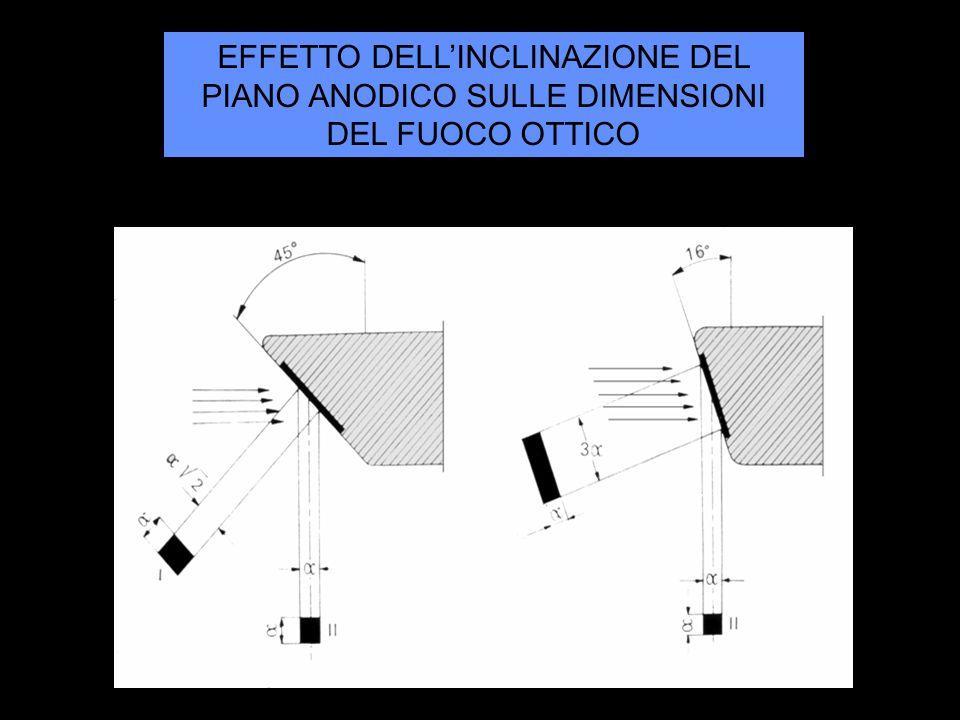 EFFETTO DELL'INCLINAZIONE DEL PIANO ANODICO SULLE DIMENSIONI DEL FUOCO OTTICO