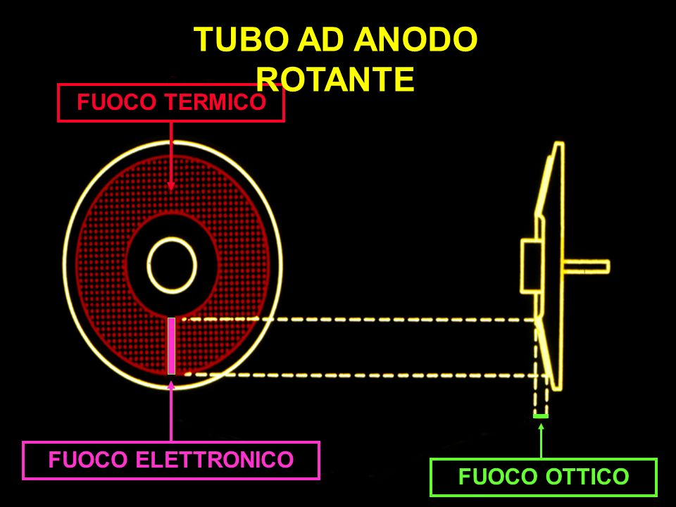 TUBO AD ANODO ROTANTE FUOCO TERMICO FUOCO ELETTRONICO FUOCO OTTICO
