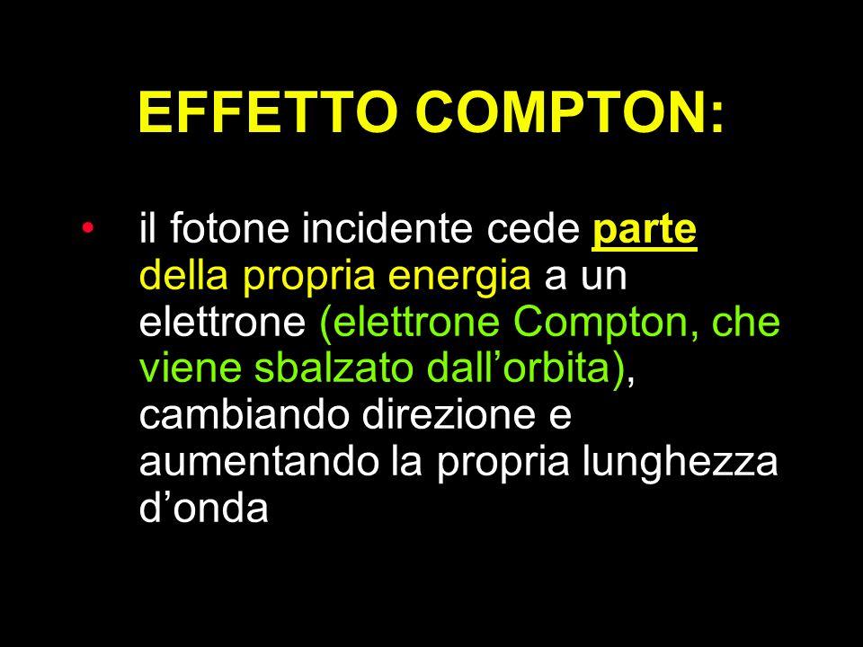 EFFETTO COMPTON: