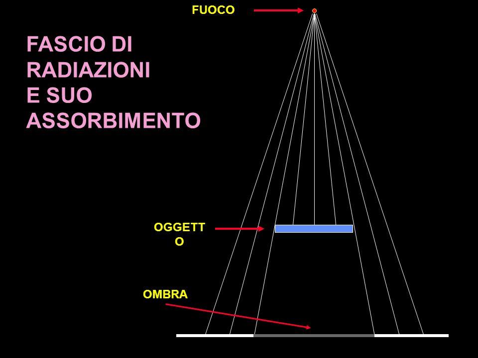 FUOCO OGGETTO OMBRA FASCIO DI RADIAZIONI E SUO ASSORBIMENTO 6