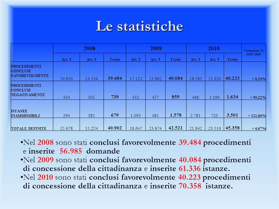 Le statistiche 2008. 2009. 2010. Variazione % 2009-2010. Art. 5. Art. 9. Totale.