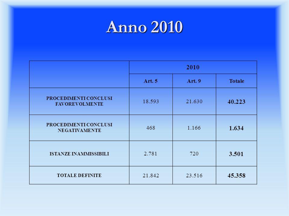 Anno 2010 2010. Art. 5. Art. 9. Totale. PROCEDIMENTI CONCLUSI FAVOREVOLMENTE. 18.593. 21.630.