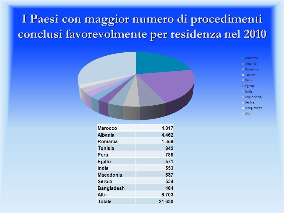 I Paesi con maggior numero di procedimenti conclusi favorevolmente per residenza nel 2010