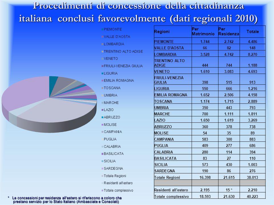 Procedimenti di concessione della cittadinanza italiana conclusi favorevolmente (dati regionali 2010)