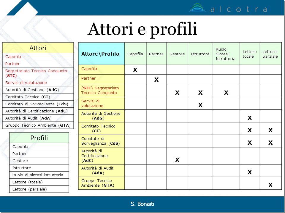 Attori e profili Attori Profili X X S. Bonaiti Attore\Profilo Capofila