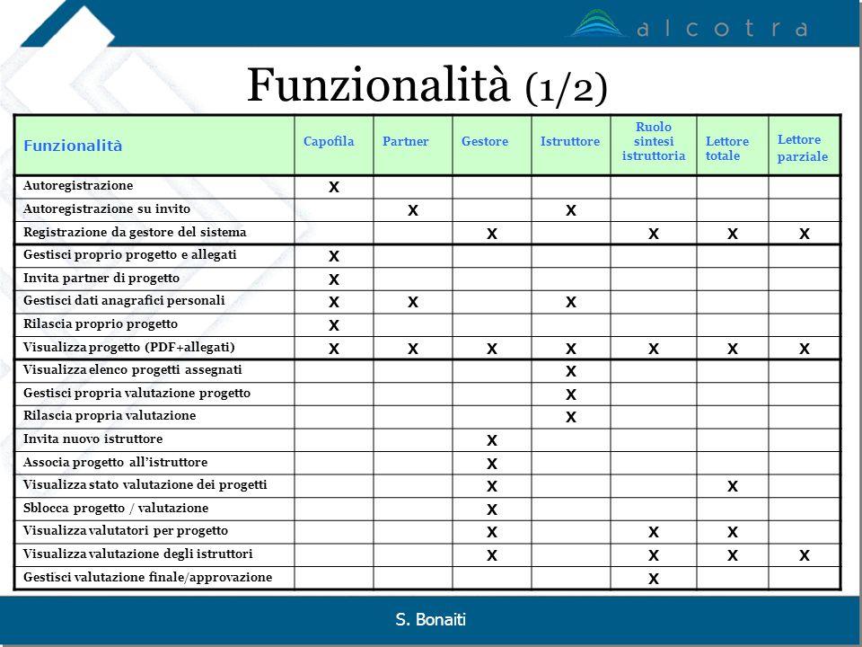 Funzionalità (1/2) S. Bonaiti Funzionalità X Capofila Partner Gestore