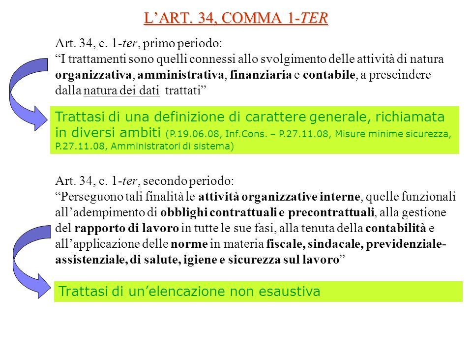 L'ART. 34, COMMA 1-TER Art. 34, c. 1-ter, primo periodo: