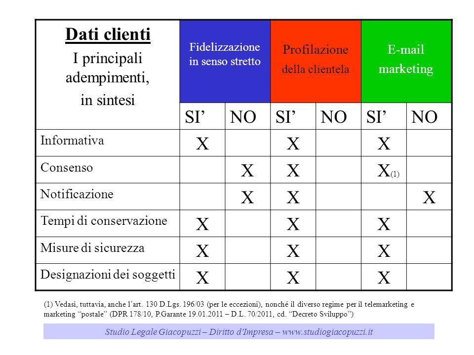 Dati clienti SI' NO X X(1) I principali adempimenti, in sintesi