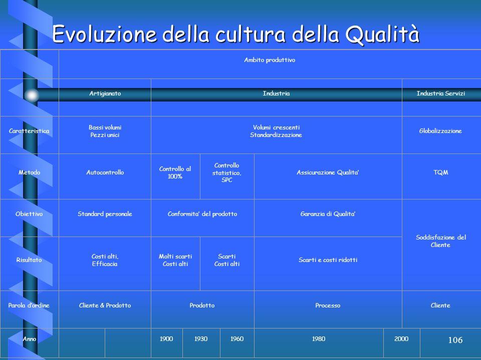 Evoluzione della cultura della Qualità