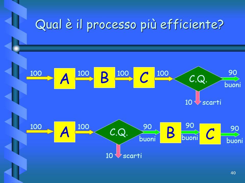 Qual è il processo più efficiente