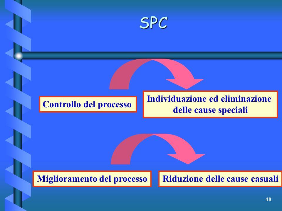 SPC Individuazione ed eliminazione delle cause speciali