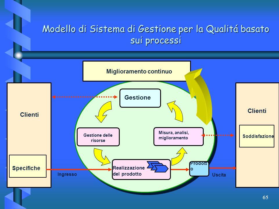 Modello di Sistema di Gestione per la Qualitá basato sui processi