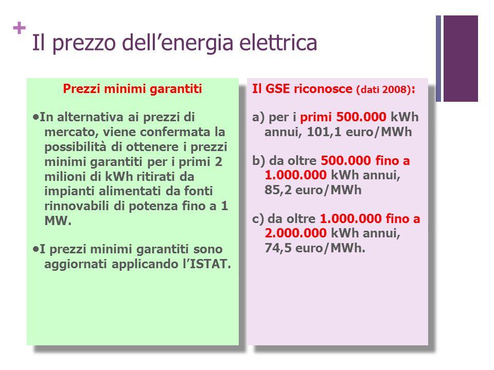 Il prezzo dell'energia elettrica