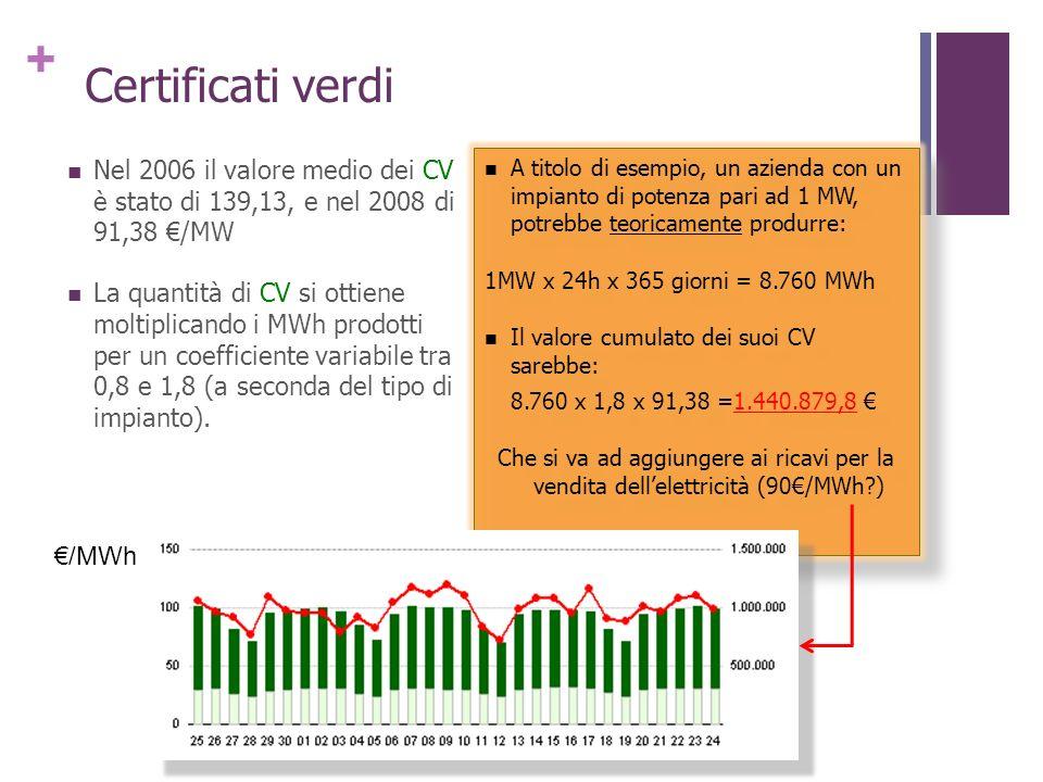 Certificati verdi Nel 2006 il valore medio dei CV è stato di 139,13, e nel 2008 di 91,38 €/MW.