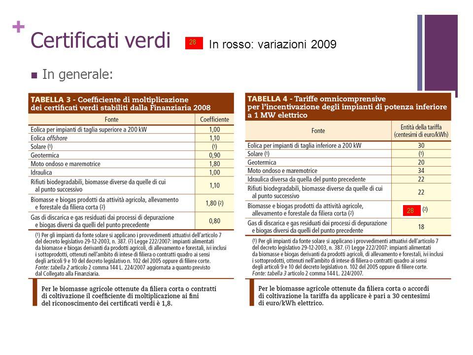 Certificati verdi 28 In rosso: variazioni 2009 In generale: 28