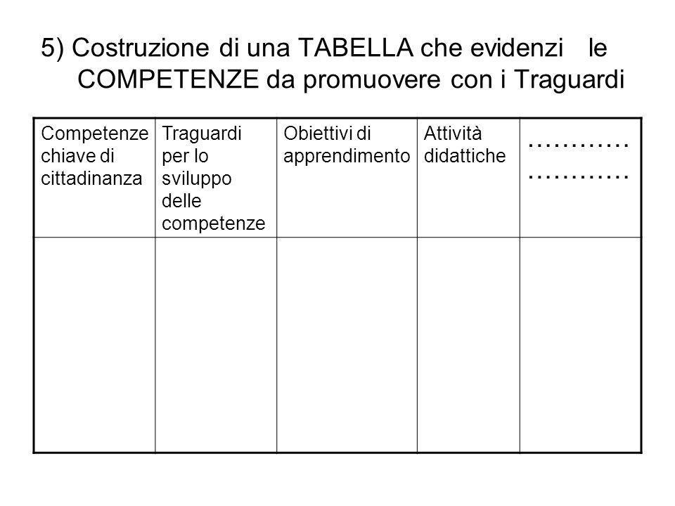 5) Costruzione di una TABELLA che evidenzi le COMPETENZE da promuovere con i Traguardi