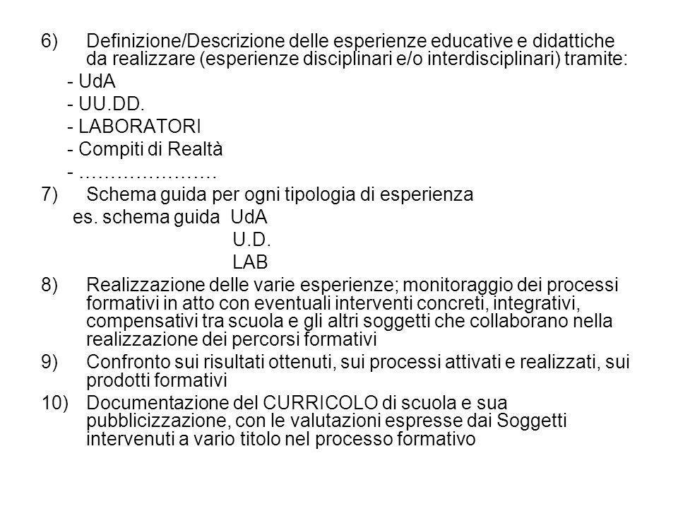 Definizione/Descrizione delle esperienze educative e didattiche da realizzare (esperienze disciplinari e/o interdisciplinari) tramite: