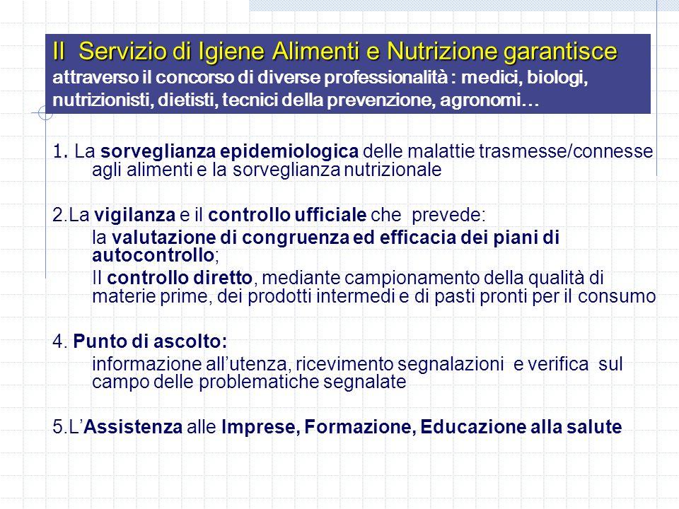 Il Servizio di Igiene Alimenti e Nutrizione garantisce attraverso il concorso di diverse professionalità : medici, biologi, nutrizionisti, dietisti, tecnici della prevenzione, agronomi…