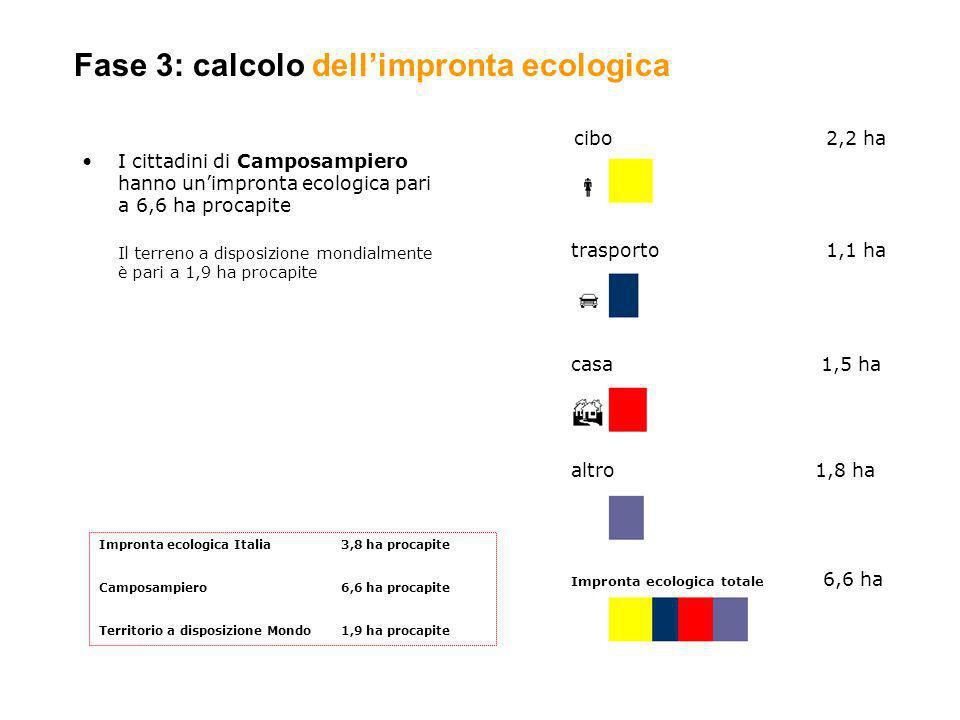 Fase 3: calcolo dell'impronta ecologica