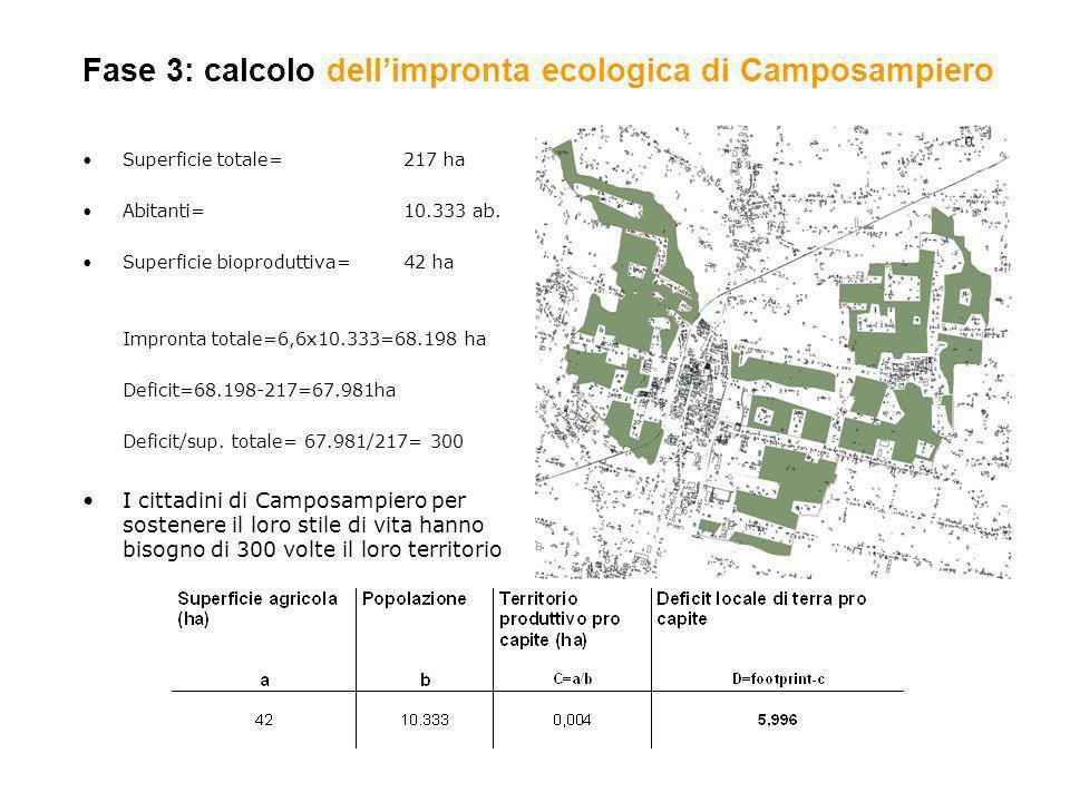 Fase 3: calcolo dell'impronta ecologica di Camposampiero