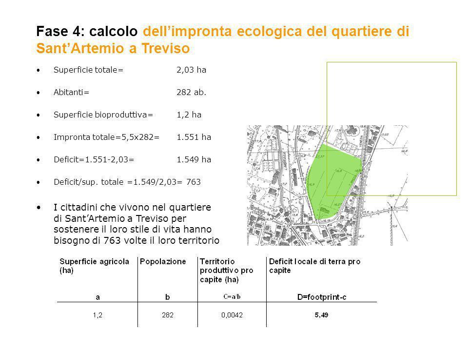Fase 4: calcolo dell'impronta ecologica del quartiere di Sant'Artemio a Treviso