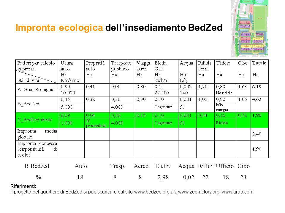 Impronta ecologica dell'insediamento BedZed