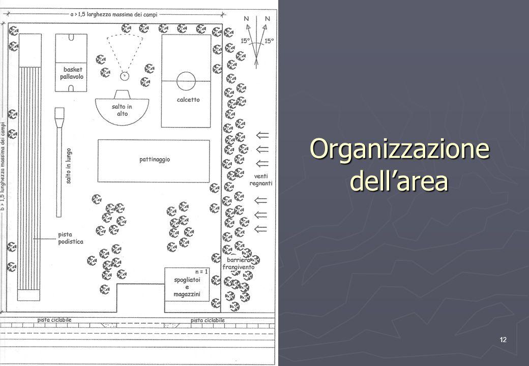 Organizzazione dell'area