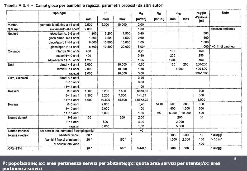 P: popolazione; ax: area pertinenza servizi per abitante;qx: quota area servizi per utente;Ax: area pertinenza servizi