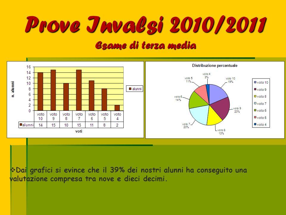 Prove Invalsi 2010/2011 Esame di terza media
