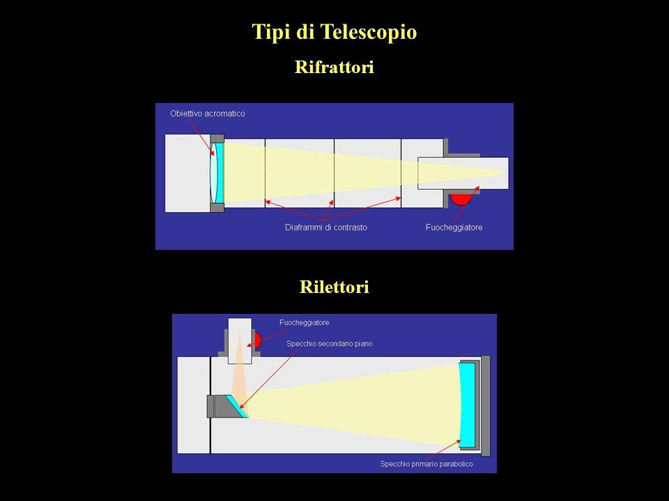 Tipi di Telescopio Rifrattori Rilettori