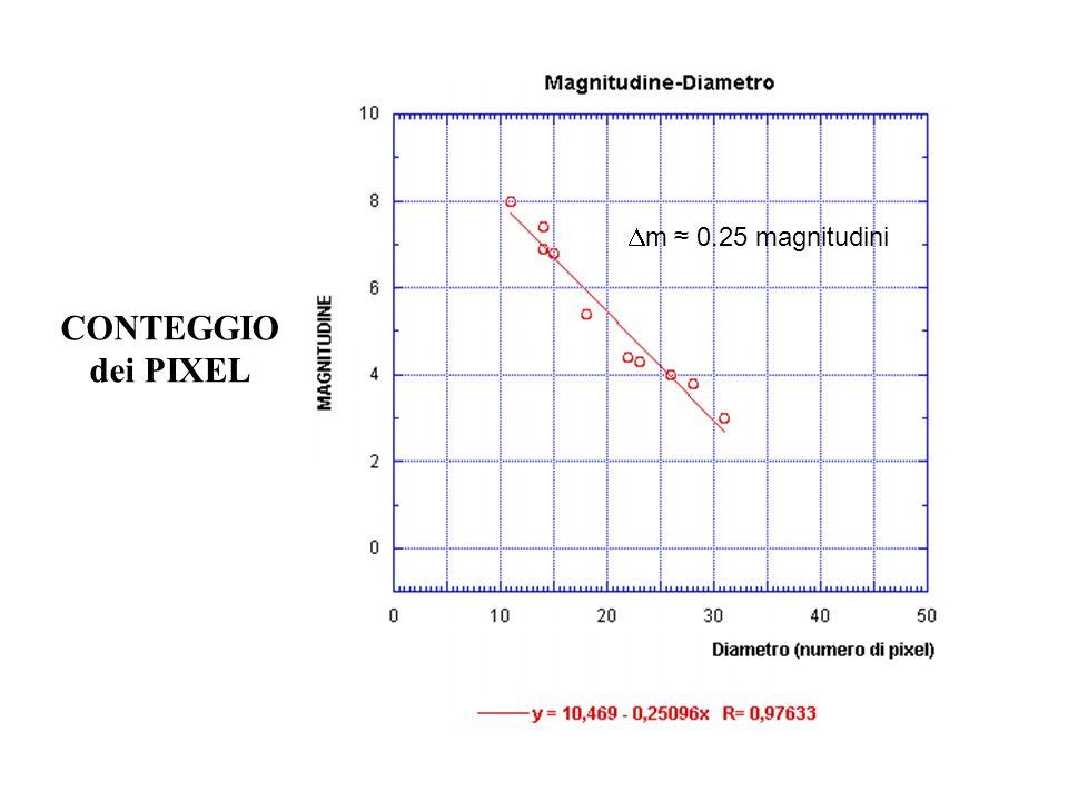 Dm ≈ 0.25 magnitudini CONTEGGIO dei PIXEL