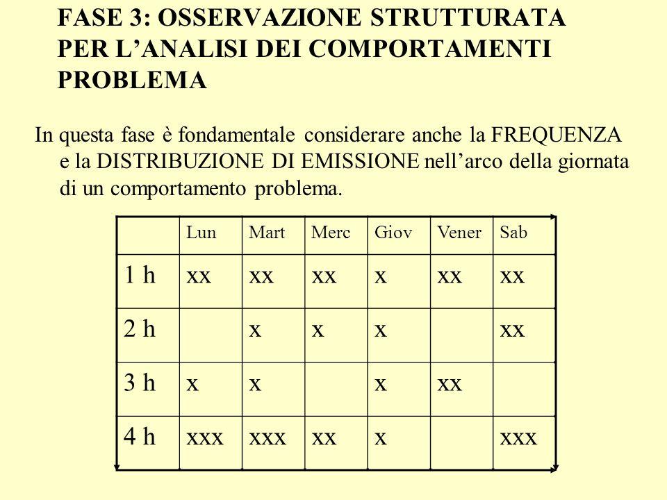 FASE 3: OSSERVAZIONE STRUTTURATA PER L'ANALISI DEI COMPORTAMENTI PROBLEMA