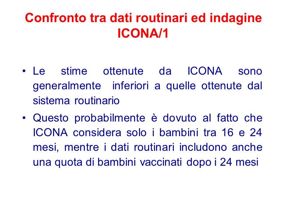 Confronto tra dati routinari ed indagine ICONA/1