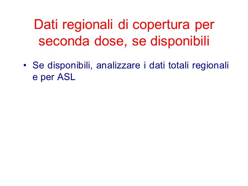 Dati regionali di copertura per seconda dose, se disponibili