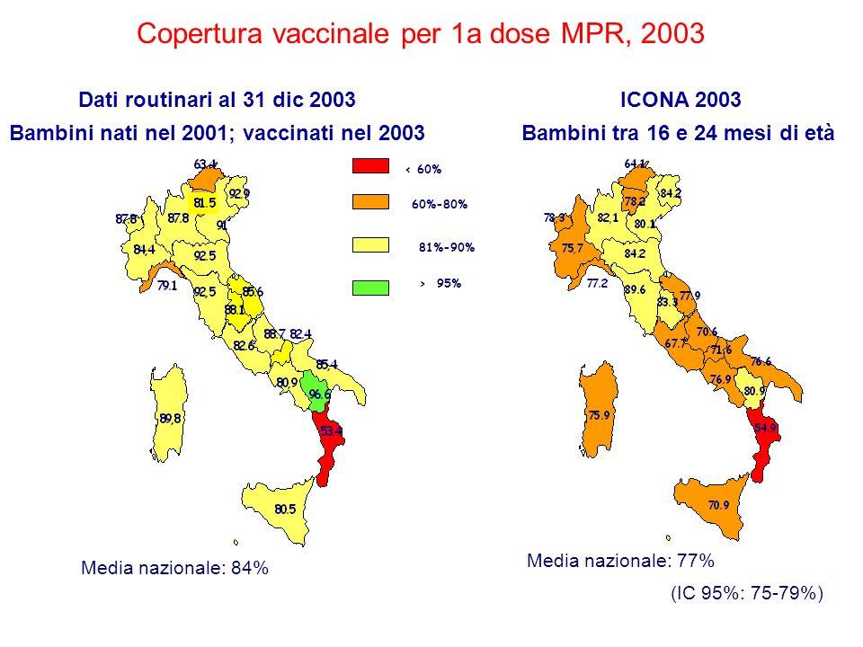 Copertura vaccinale per 1a dose MPR, 2003