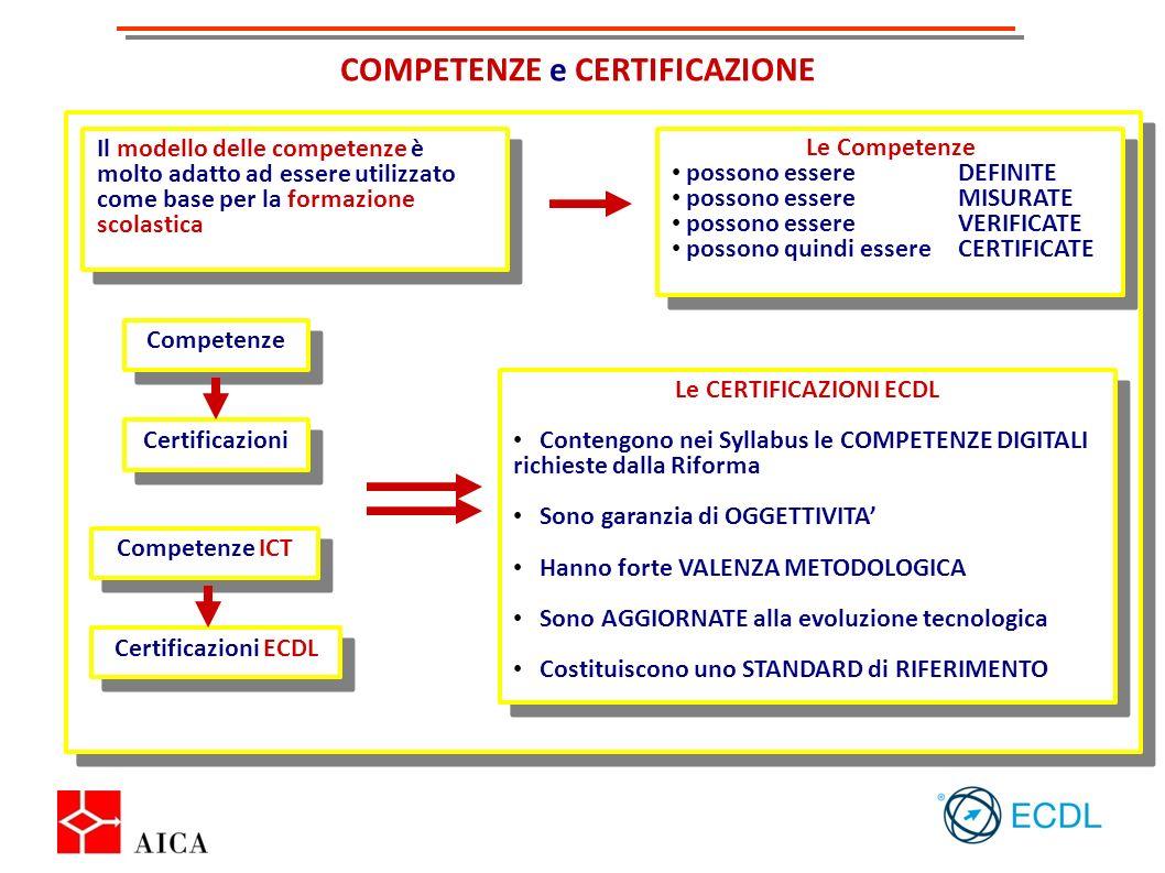COMPETENZE e CERTIFICAZIONE Le CERTIFICAZIONI ECDL