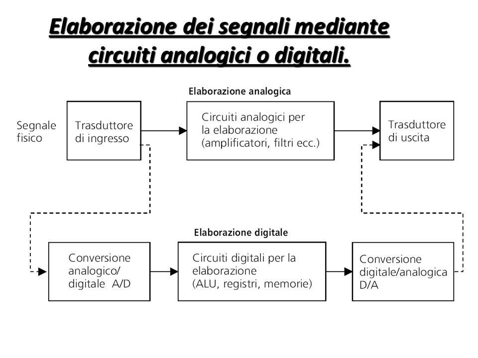 Elaborazione dei segnali mediante circuiti analogici o digitali.