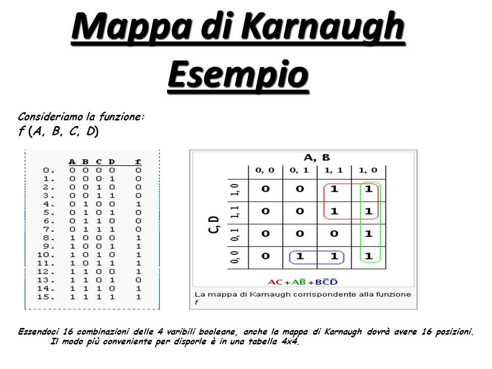 Mappa di Karnaugh Esempio