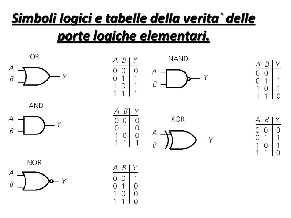 Elaborazione dei segnali mediante circuiti analogici o for Porte and or xor